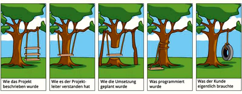 Metaphorische Schaukel-Illustration - siehe ausführliche Beschreibung